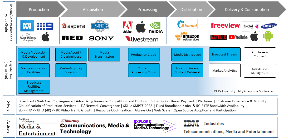 Media & Communications Value Chain